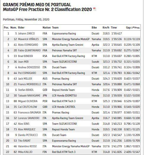Hasil FP2 MotoGP Portugal.